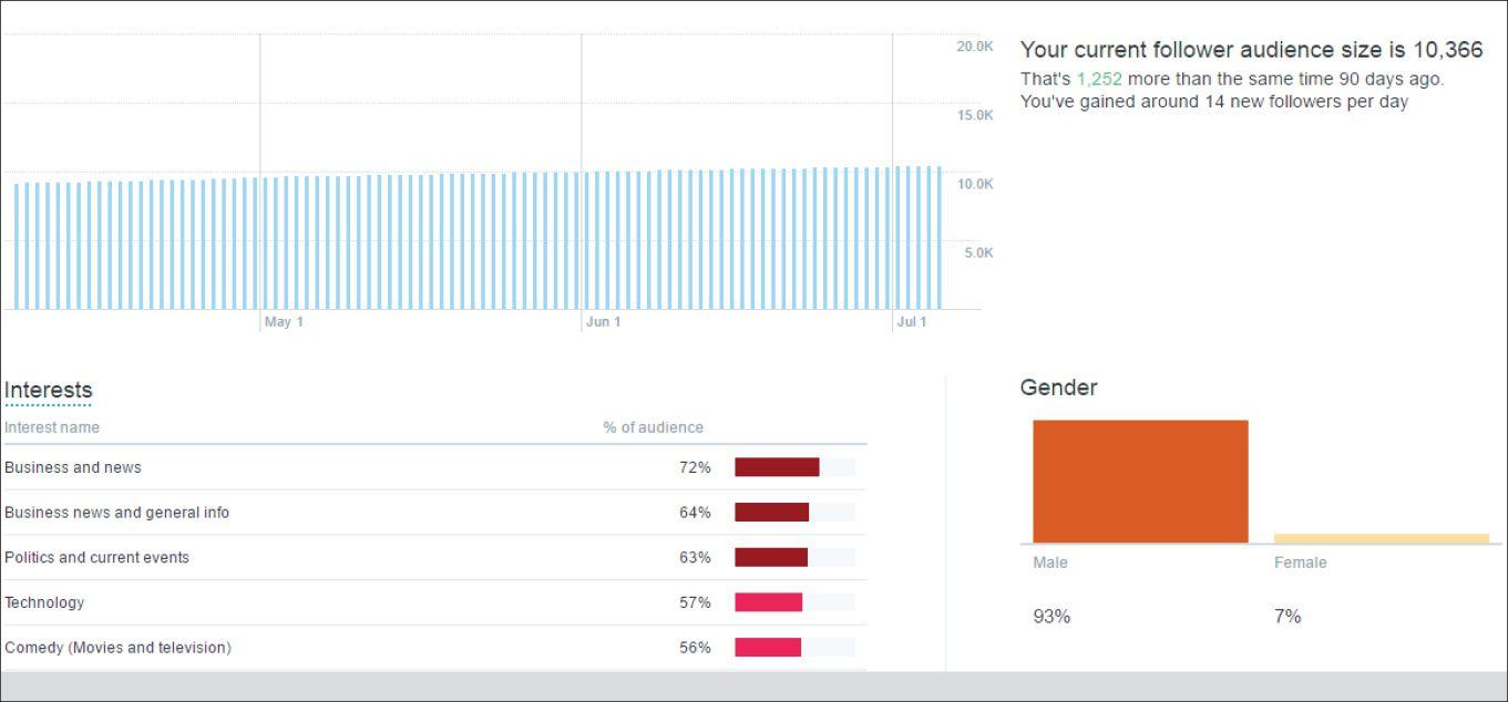 تحلیلگر توئیتر، جنسیت دنبالکنندهها و علاقهمندی آنها را هم با درصدی خطا نشان میدهد.