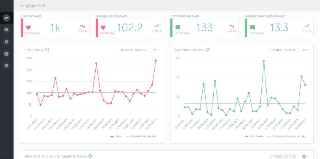 تحلیلگر شبکه اجتماعی اینستاگرام تعداد، رشد و از دستدادن دنبالکنندگان رانمایش میدهد.
