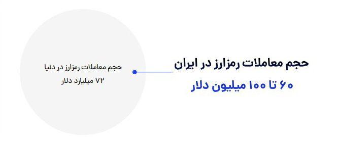 حجم معادلات رمزارز در ایران