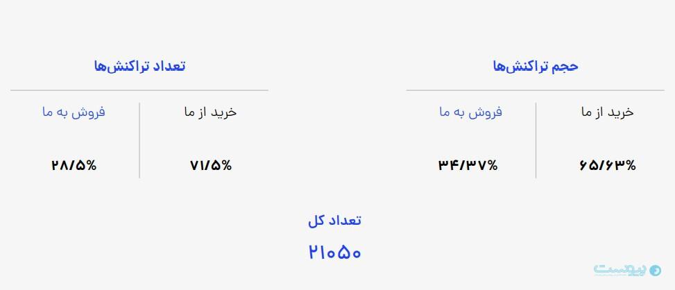 تعداد و حجم تراکنشهای رمزارز انجام شده در صرافی آنلاین بیتستان