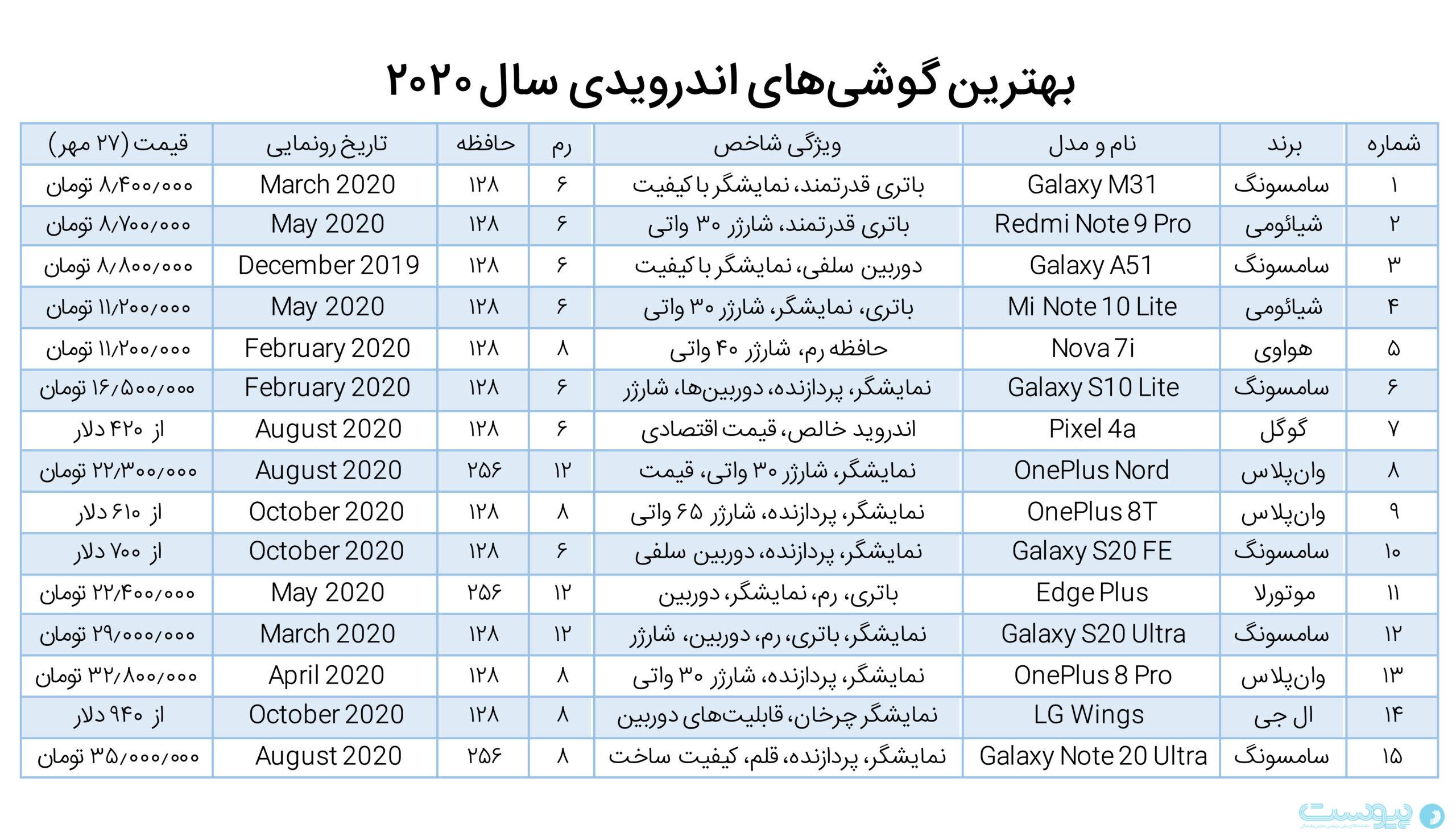 جدول معرفی بهترین گوشیهای سال ۲۰۲۰