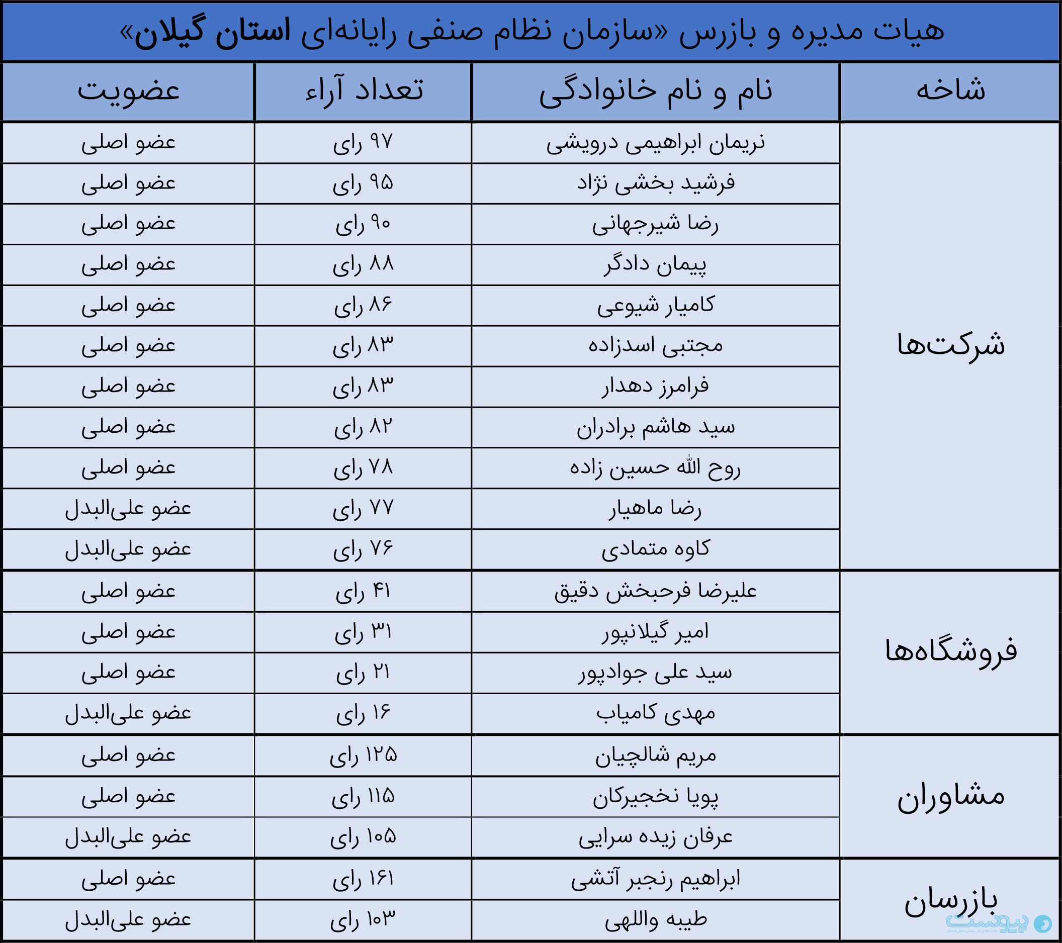 انتخابات سازمان نظام صنفی رایانهای استان گیلان