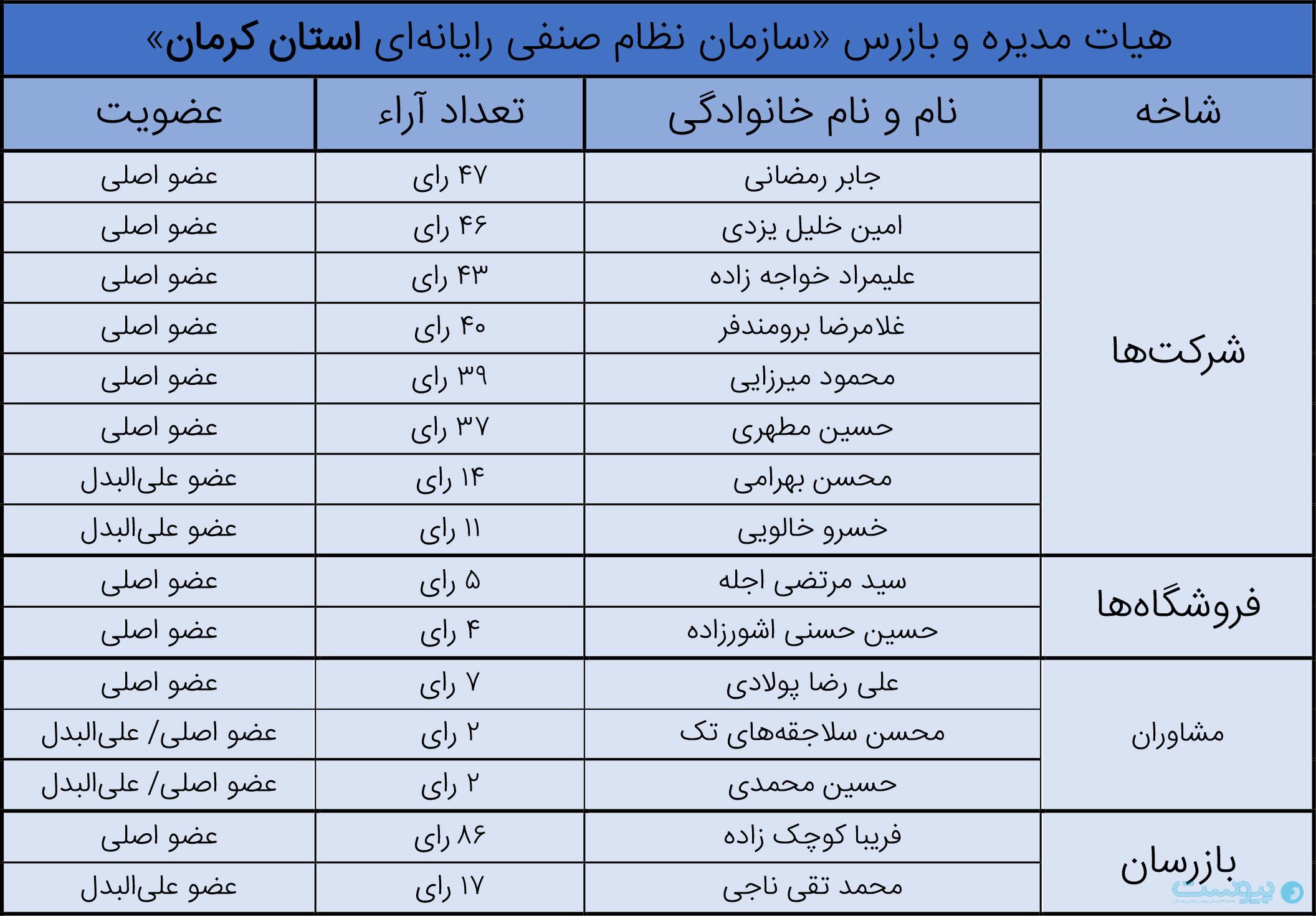 انتخابات سازمان نظام صنفی رایانهای استان کرمان
