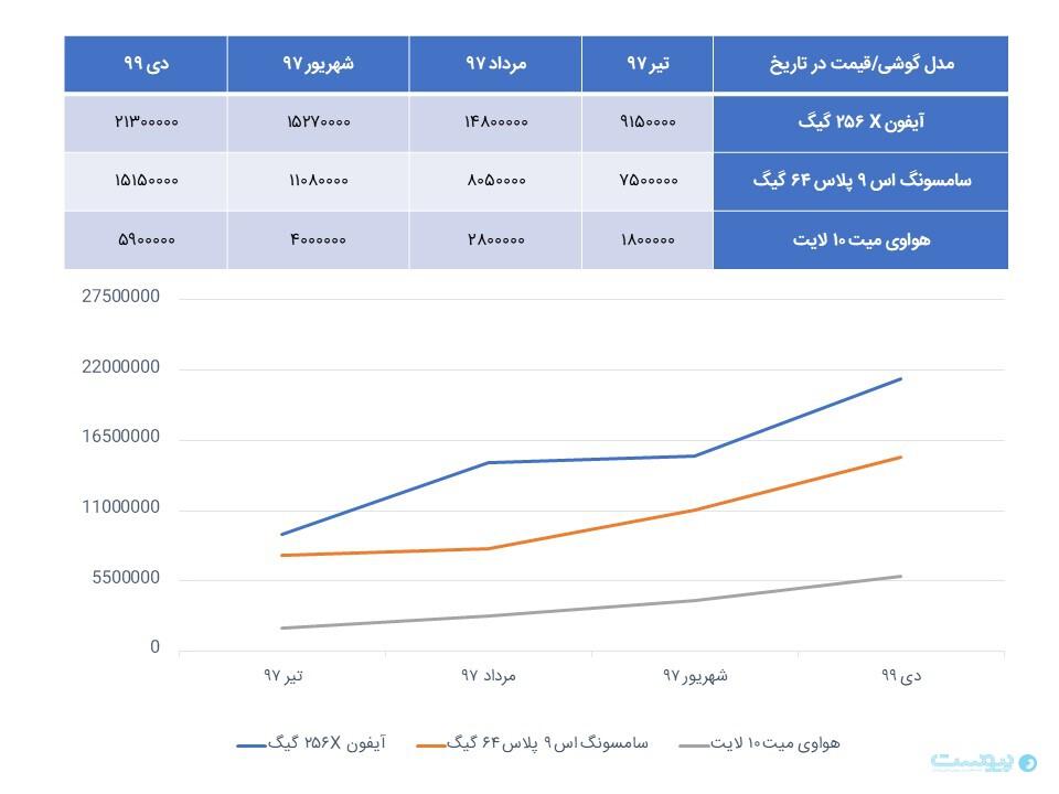 قیمت موبایل در بازار موبایل ایران پس از دستگیری واردکنندگان متخلف